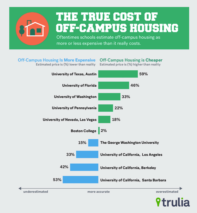 On-Camps vs Off-Campus Housing Infographic