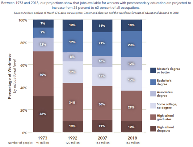 the value of a college degree Decreasing value of university degrees (and other academic certifications) easy employability, and annual increases in the value of a college degree.