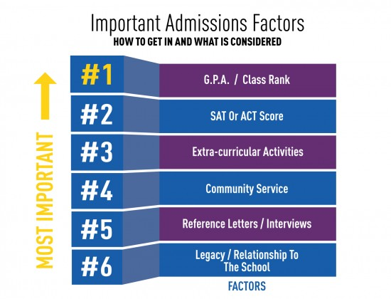 The Ultimate Admissions Guide 75 Steps For Getting Into Your Dream